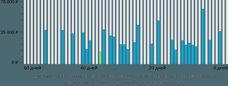 Динамика цен в зависимости от количества оставшихся дней до вылета из Кёльна в Новосибирск