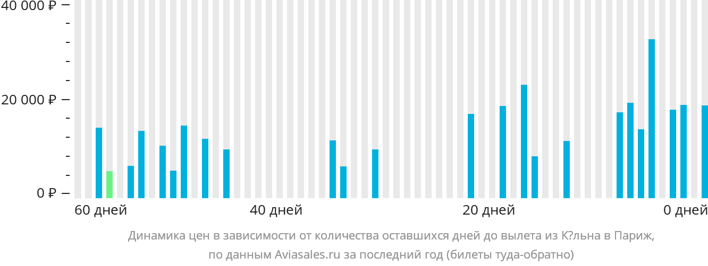Динамика цен в зависимости от количества оставшихся дней до вылета из Кёльна в Париж
