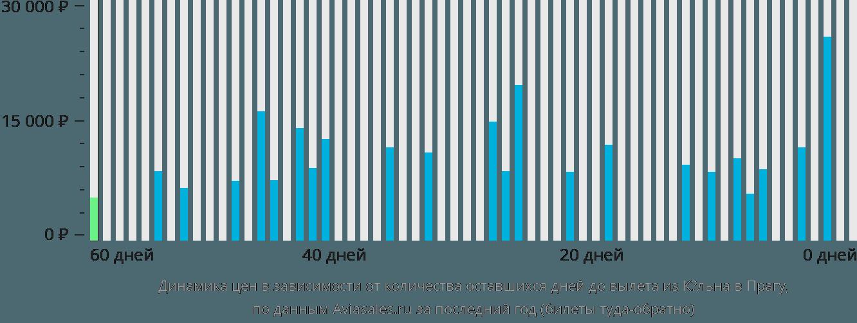 Динамика цен в зависимости от количества оставшихся дней до вылета из Кёльна в Прагу
