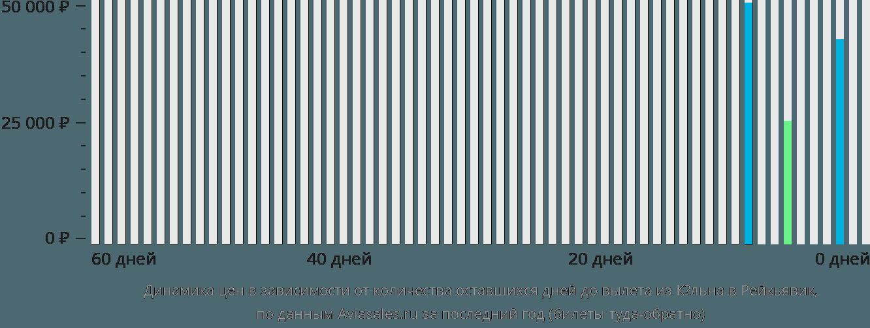 Динамика цен в зависимости от количества оставшихся дней до вылета из Кёльна в Рейкьявик