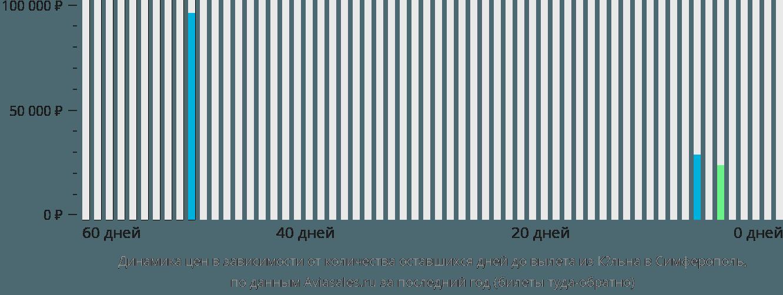 Динамика цен в зависимости от количества оставшихся дней до вылета из Кёльна в Симферополь
