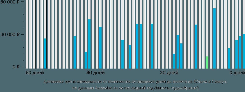 Динамика цен в зависимости от количества оставшихся дней до вылета из Кёльна в Самсун
