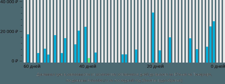 Динамика цен в зависимости от количества оставшихся дней до вылета из Кёльна на Тенерифе