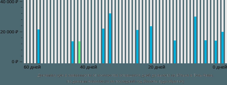 Динамика цен в зависимости от количества оставшихся дней до вылета из Кёльна в Тель-Авив