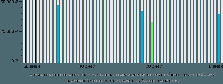 Динамика цен в зависимости от количества оставшихся дней до вылета из Кёльна в Астану