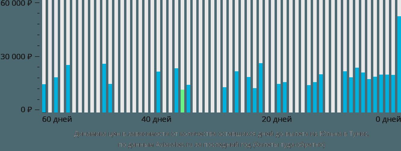 Динамика цен в зависимости от количества оставшихся дней до вылета из Кёльна в Тунис