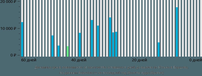 Динамика цен в зависимости от количества оставшихся дней до вылета из Кёльна в Варшаву