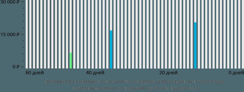 Динамика цен в зависимости от количества оставшихся дней до вылета из Кёльна в Задар