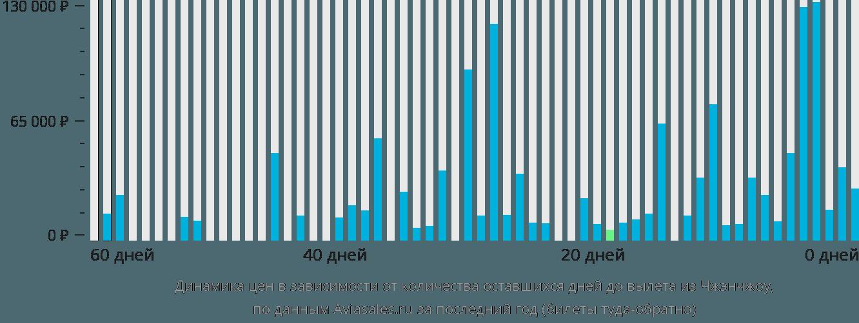 Динамика цен в зависимости от количества оставшихся дней до вылета из Чжэнчжоу