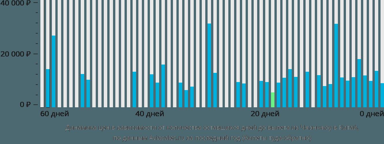 Динамика цен в зависимости от количества оставшихся дней до вылета из Чжэнчжоу в Китай