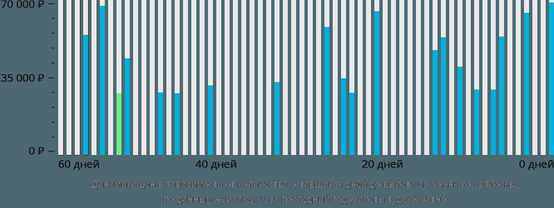 Динамика цен в зависимости от количества оставшихся дней до вылета из Чжэнчжоу в Москву