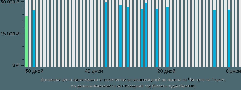 Динамика цен в зависимости от количества оставшихся дней до вылета из Чанчуня на Пхукет