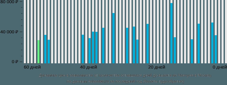 Динамика цен в зависимости от количества оставшихся дней до вылета из Чанчуня в Москву