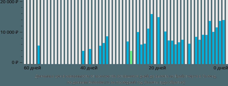Динамика цен в зависимости от количества оставшихся дней до вылета из Крайстчерча в Окленд