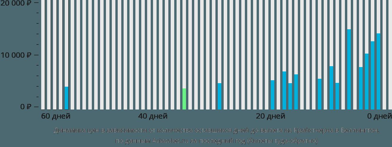 Динамика цен в зависимости от количества оставшихся дней до вылета из Крайстчерча в Веллингтон