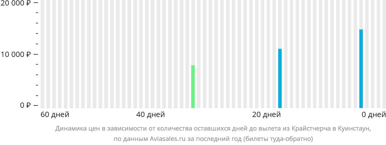 Динамика цен в зависимости от количества оставшихся дней до вылета из Крайстчерча в Куинстаун