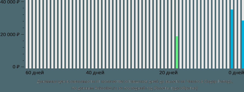 Динамика цен в зависимости от количества оставшихся дней до вылета из Чикаго в Сидар-Рэпидс