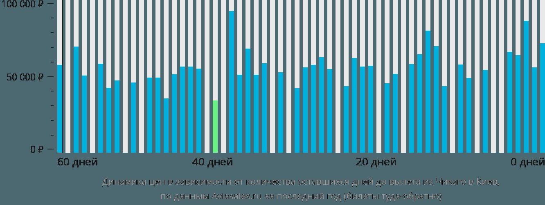 Динамика цен в зависимости от количества оставшихся дней до вылета из Чикаго в Киев