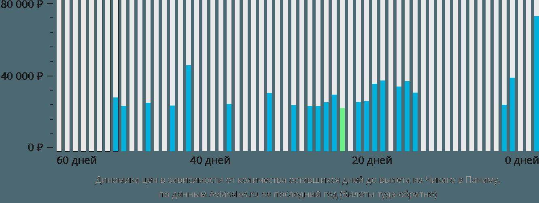 Динамика цен в зависимости от количества оставшихся дней до вылета из Чикаго в Панаму