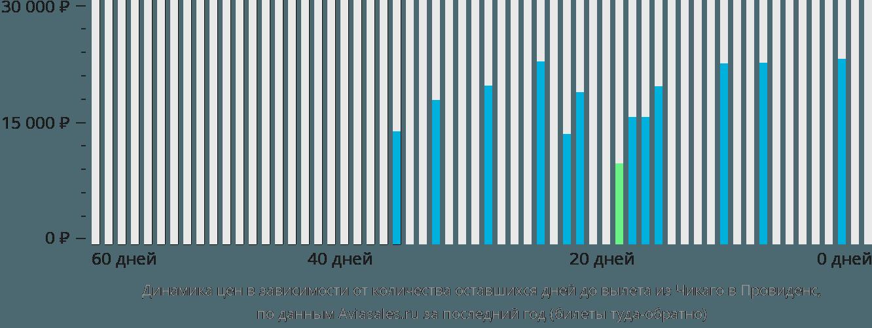 Динамика цен в зависимости от количества оставшихся дней до вылета из Чикаго в Провиденс