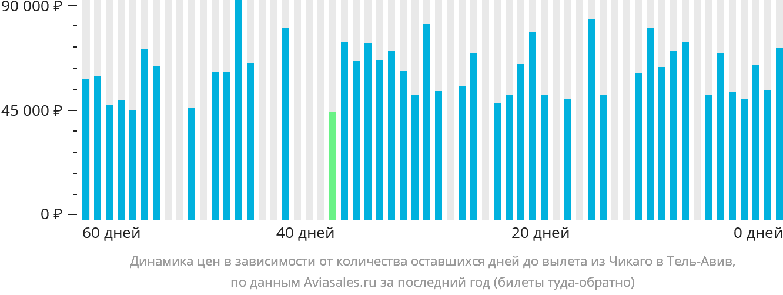 Динамика цен в зависимости от количества оставшихся дней до вылета из Чикаго в Тель-Авив