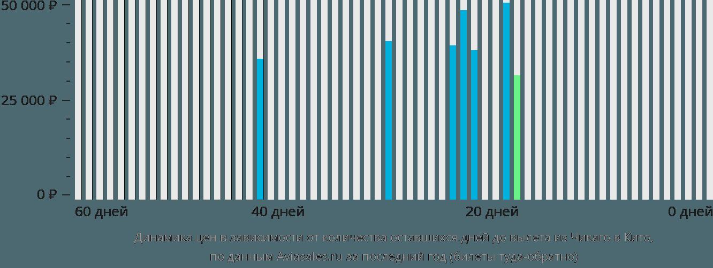 Динамика цен в зависимости от количества оставшихся дней до вылета из Чикаго в Кито