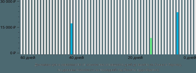 Динамика цен в зависимости от количества оставшихся дней до вылета из Ханьи в Ларнаку