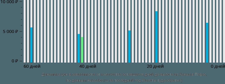 Динамика цен в зависимости от количества оставшихся дней до вылета из Ханьи в Пафос
