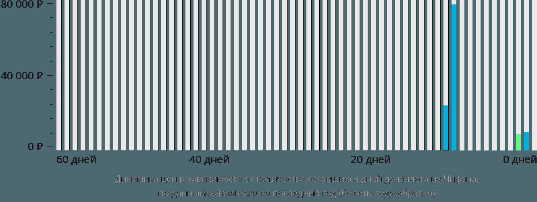Динамика цен в зависимости от количества оставшихся дней до вылета из Чифэна