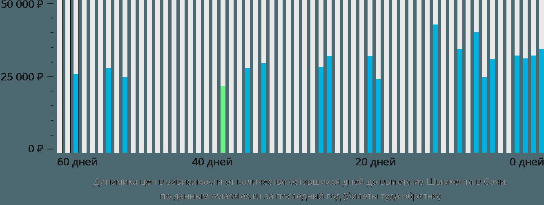 Динамика цен в зависимости от количества оставшихся дней до вылета из Шымкента в Сочи
