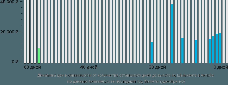 Динамика цен в зависимости от количества оставшихся дней до вылета из Шымкента в Актобе