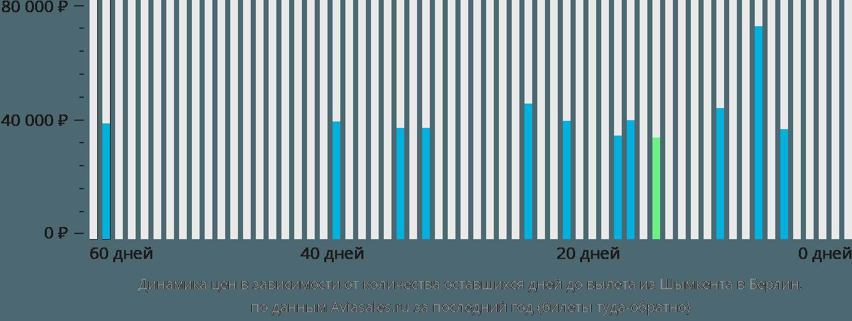 Динамика цен в зависимости от количества оставшихся дней до вылета из Шымкента в Берлин