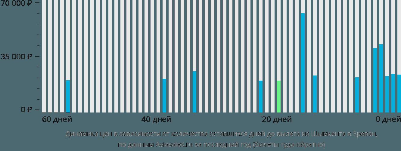 Динамика цен в зависимости от количества оставшихся дней до вылета из Шымкента в Ереван