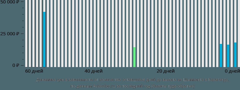 Динамика цен в зависимости от количества оставшихся дней до вылета из Шымкента в Караганду