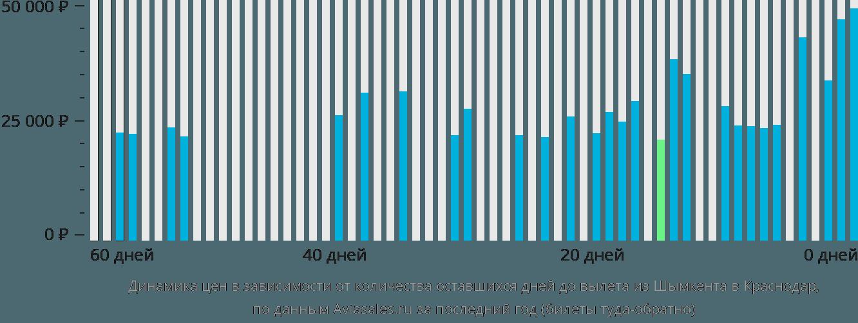 Динамика цен в зависимости от количества оставшихся дней до вылета из Шымкента в Краснодар