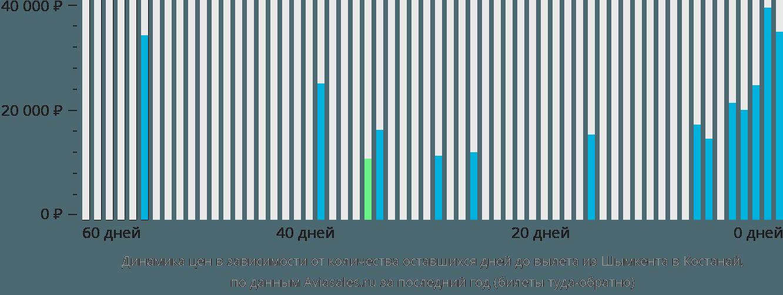 Динамика цен в зависимости от количества оставшихся дней до вылета из Шымкента в Костанай