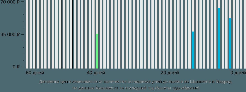 Динамика цен в зависимости от количества оставшихся дней до вылета из Шымкента в Мадрид