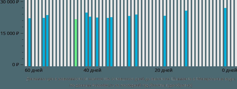 Динамика цен в зависимости от количества оставшихся дней до вылета из Шымкента в Минеральные Воды