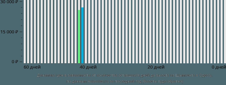 Динамика цен в зависимости от количества оставшихся дней до вылета из Шымкента в Одессу