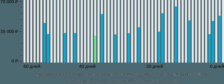 Динамика цен в зависимости от количества оставшихся дней до вылета из Шымкента в Париж
