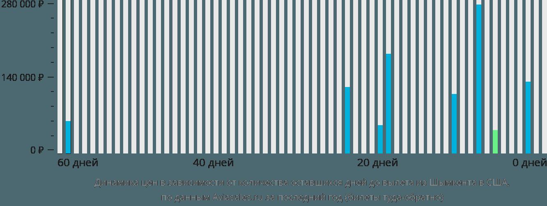 Динамика цен в зависимости от количества оставшихся дней до вылета из Шымкента в США