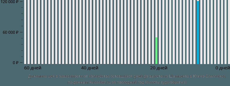 Динамика цен в зависимости от количества оставшихся дней до вылета из Шымкента в Южно-Сахалинск