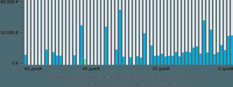 Динамика цен в зависимости от количества оставшихся дней до вылета из Чиклайо