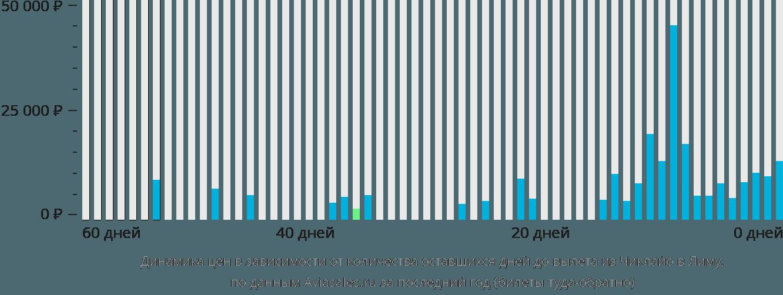 Динамика цен в зависимости от количества оставшихся дней до вылета из Чиклайо в Лиму