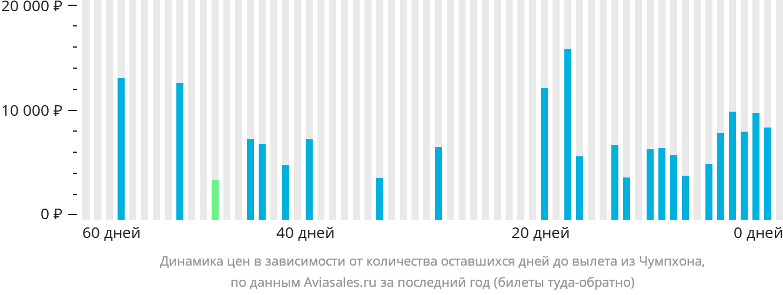 Динамика цен в зависимости от количества оставшихся дней до вылета из Чумпхона