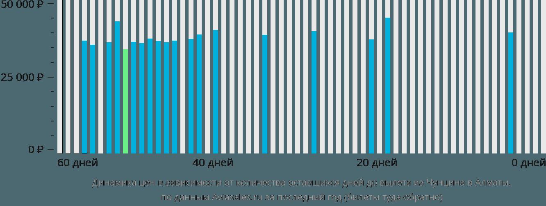 Динамика цен в зависимости от количества оставшихся дней до вылета из Чунцина в Алматы