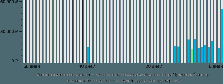 Динамика цен в зависимости от количества оставшихся дней до вылета из Чунцина в Ханчжоу