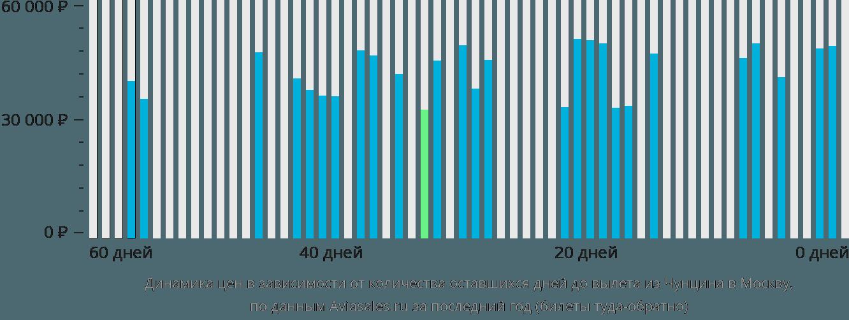 Динамика цен в зависимости от количества оставшихся дней до вылета из Чунцина в Москву