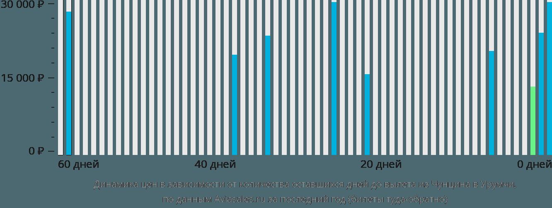 Динамика цен в зависимости от количества оставшихся дней до вылета из Чунцина в Урумчи