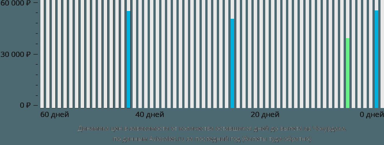 Динамика цен в зависимости от количества оставшихся дней до вылета из Чокурдаха